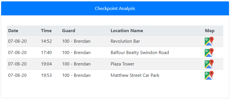 Checkpoints Report